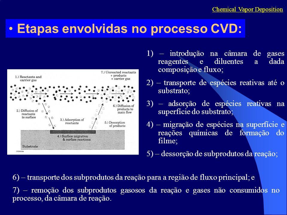 Chemical Vapor Deposition 1) – introdução na câmara de gases reagentes e diluentes a dada composição e fluxo; 2) – transporte de espécies reativas até