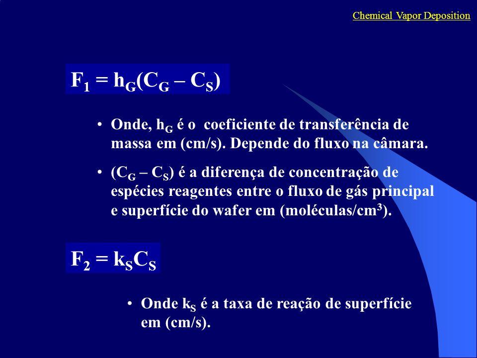Chemical Vapor Deposition F 1 = h G (C G – C S ) Onde, h G é o coeficiente de transferência de massa em (cm/s). Depende do fluxo na câmara. (C G – C S