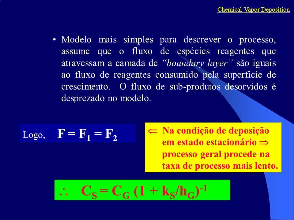 Chemical Vapor Deposition Logo, F = F 1 = F 2 Modelo mais simples para descrever o processo, assume que o fluxo de espécies reagentes que atravessam a