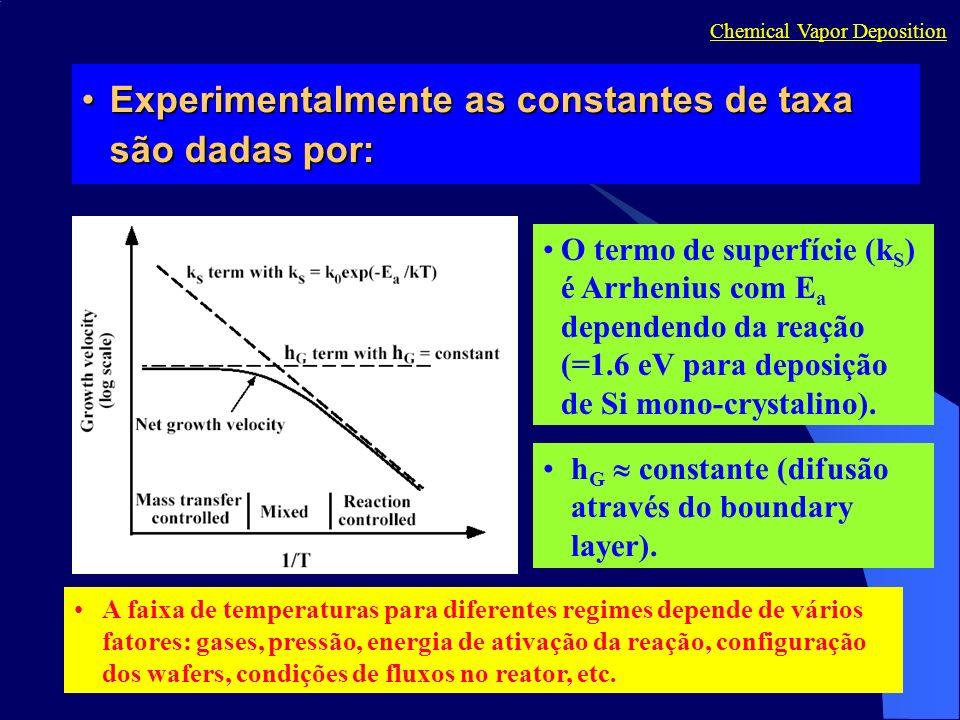 Experimentalmente as constantes de taxa são dadas por:Experimentalmente as constantes de taxa são dadas por: Chemical Vapor Deposition O termo de supe