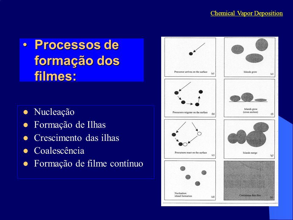Processos de formação dos filmes:Processos de formação dos filmes: Nucleação Formação de Ilhas Crescimento das ilhas Coalescência Formação de filme co