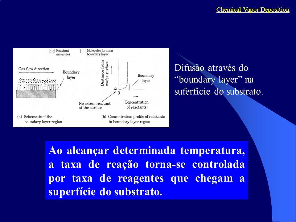 Ao alcançar determinada temperatura, a taxa de reação torna-se controlada por taxa de reagentes que chegam a superfície do substrato. Difusão através