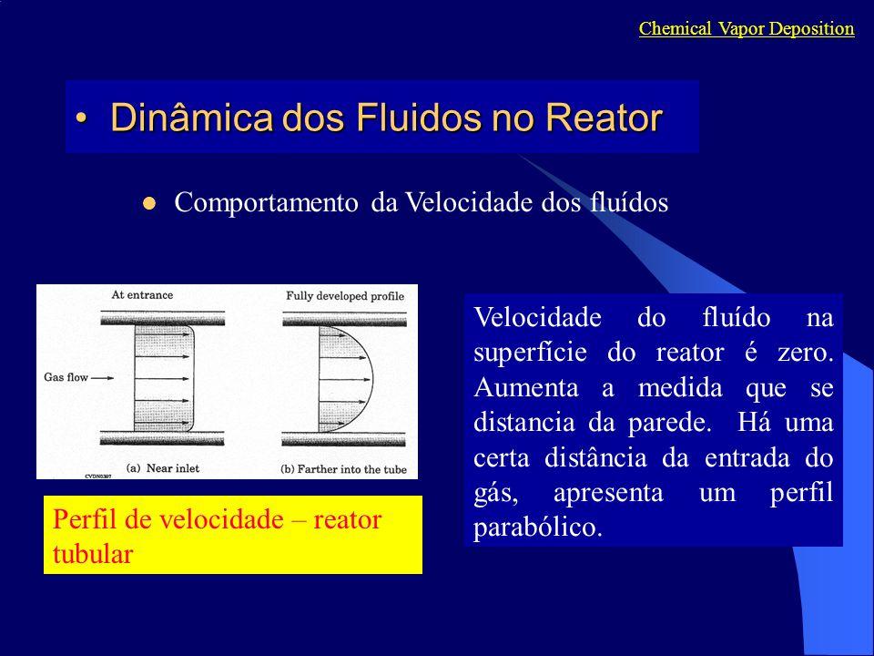 Chemical Vapor Deposition Dinâmica dos Fluidos no ReatorDinâmica dos Fluidos no Reator Comportamento da Velocidade dos fluídos Perfil de velocidade –