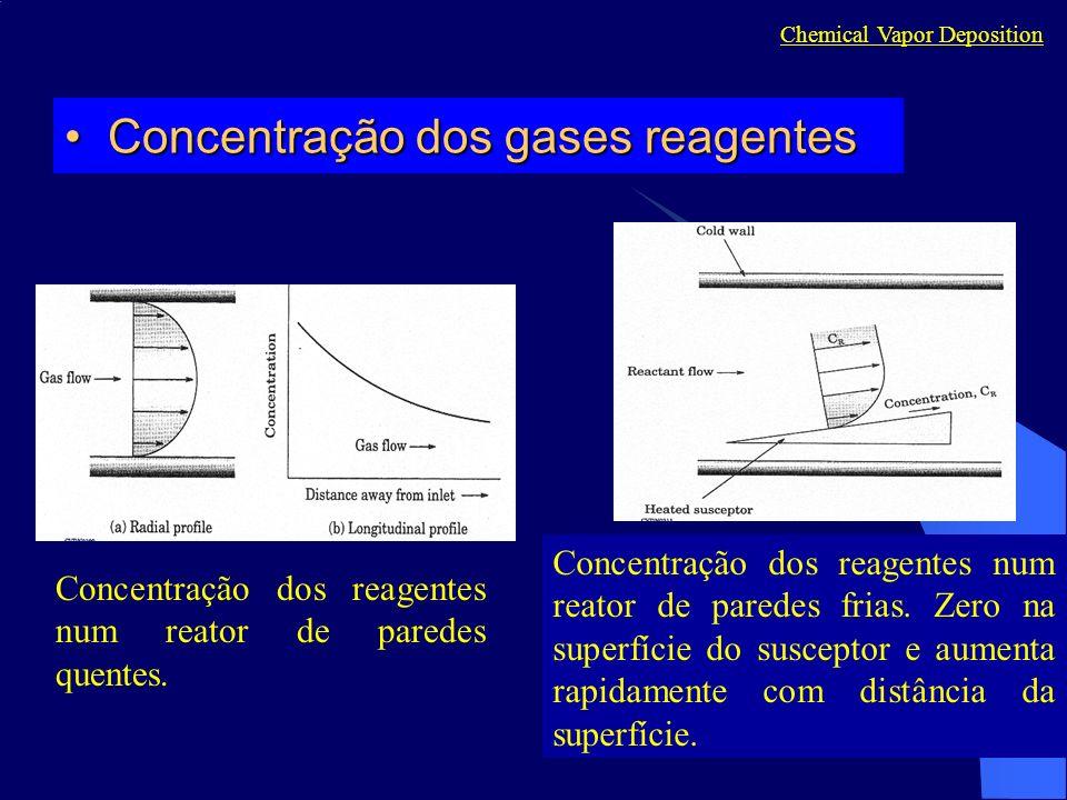 Chemical Vapor Deposition Concentração dos gases reagentesConcentração dos gases reagentes Concentração dos reagentes num reator de paredes quentes. C