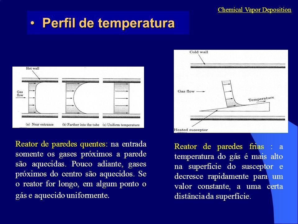 Chemical Vapor Deposition Perfil de temperaturaPerfil de temperatura Reator de paredes quentes: na entrada somente os gases próximos a parede são aque