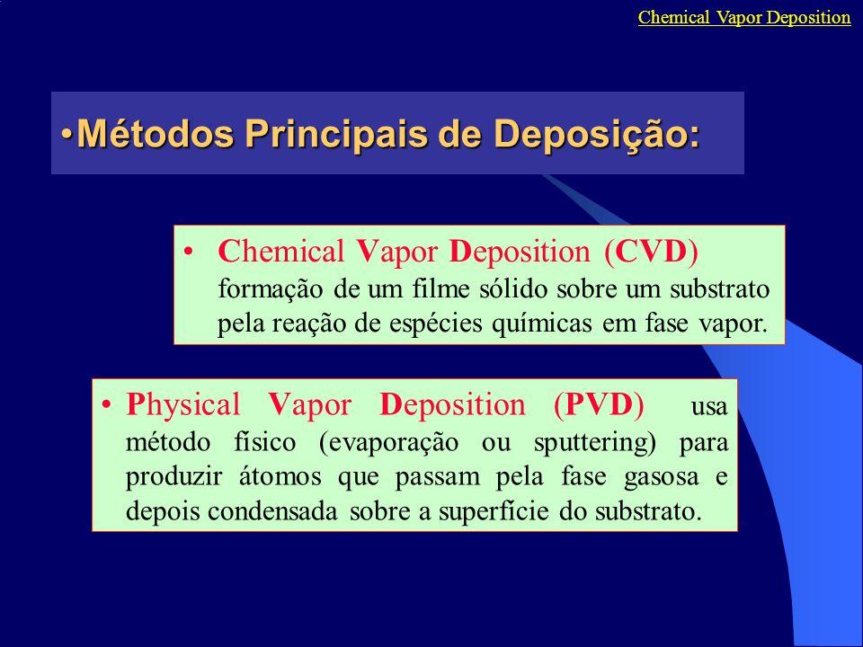 Métodos Principais de Deposição:Métodos Principais de Deposição: Chemical Vapor Deposition Chemical Vapor Deposition (CVD) formação de um filme sólido