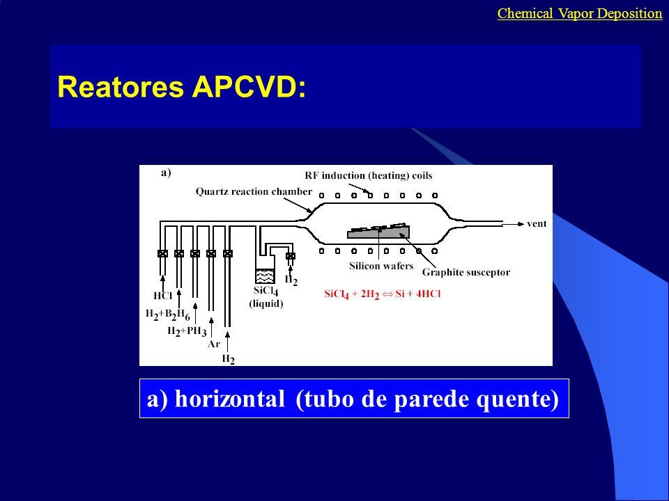 Reatores APCVD: Chemical Vapor Deposition a) horizontal (tubo de parede quente)