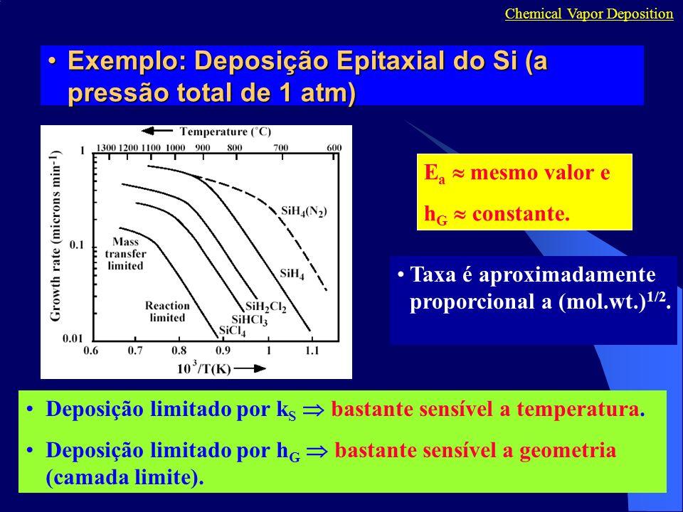 Exemplo: Deposição Epitaxial do Si (a pressão total de 1 atm)Exemplo: Deposição Epitaxial do Si (a pressão total de 1 atm) Chemical Vapor Deposition E