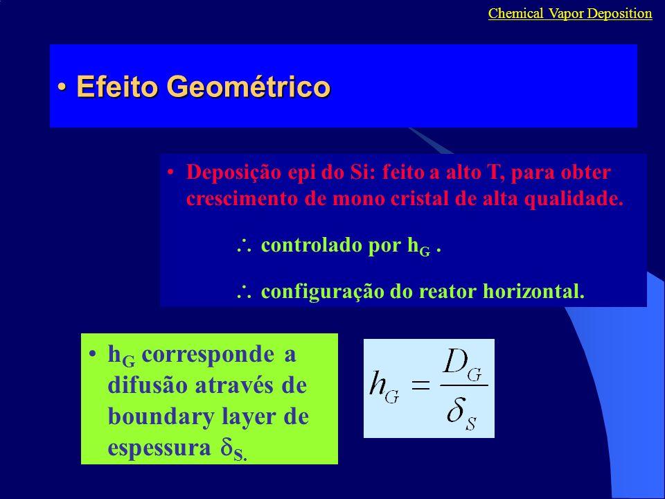 Efeito GeométricoEfeito Geométrico Chemical Vapor Deposition Deposição epi do Si: feito a alto T, para obter crescimento de mono cristal de alta quali