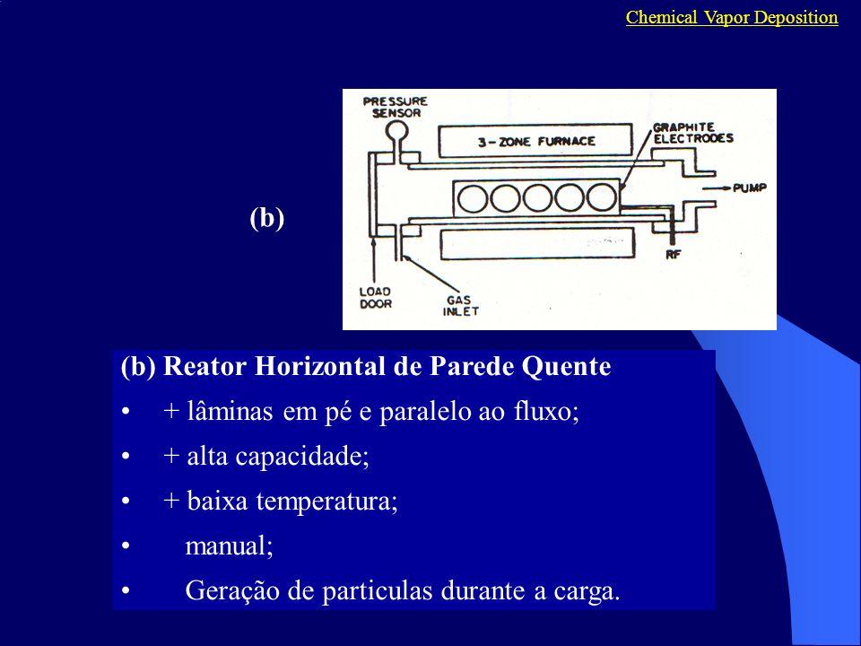 (b) Reator Horizontal de Parede Quente + lâminas em pé e paralelo ao fluxo; + alta capacidade; + baixa temperatura; manual; Geração de particulas dura