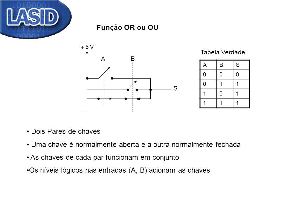 Função OR ou OU + 5 V AB S Dois Pares de chaves Uma chave é normalmente aberta e a outra normalmente fechada As chaves de cada par funcionam em conjun