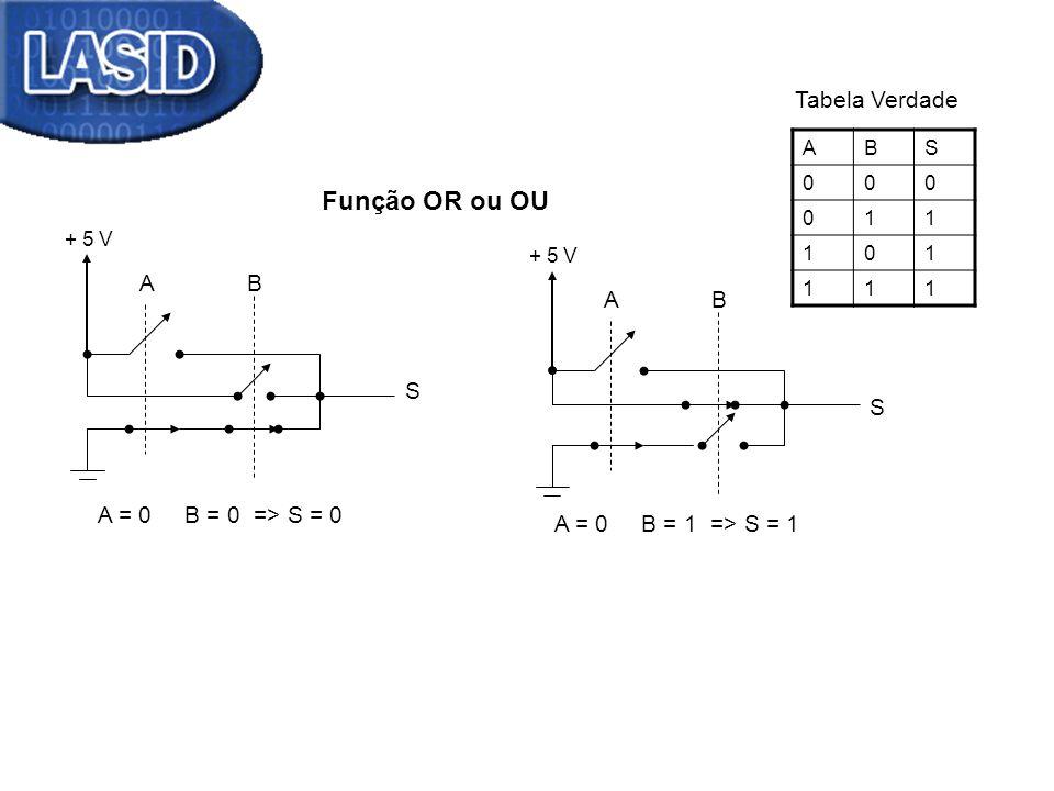 Função OR ou OU A = 0 B = 0 => S = 0 + 5 V AB S AB S A = 0 B = 1 => S = 1 ABS 000 011 101 111 Tabela Verdade
