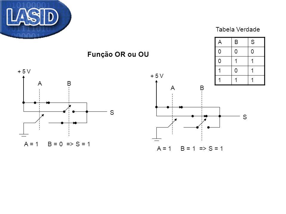 Função OR ou OU + 5 V AB S A = 1 B = 0 => S = 1 + 5 V AB S A = 1 B = 1 => S = 1 ABS 000 011 101 111 Tabela Verdade