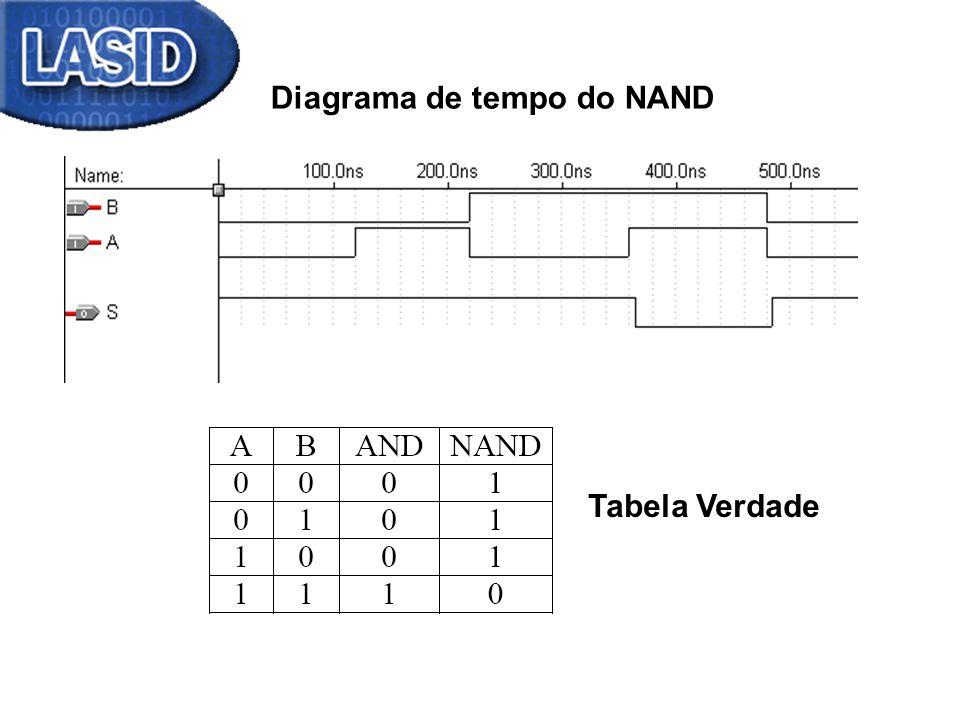 Diagrama de tempo do NAND Tabela Verdade