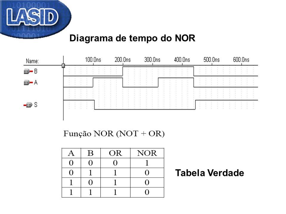 Diagrama de tempo do NOR Tabela Verdade