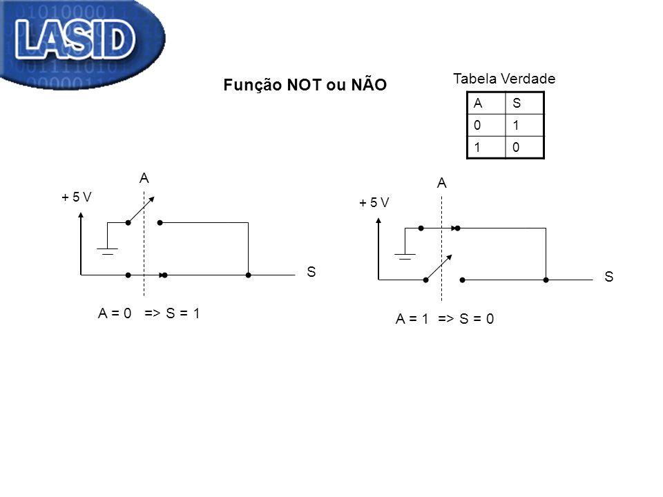Função NOT ou NÃO + 5 V A S AS 01 10 Tabela Verdade + 5 V A S A = 0 => S = 1 A = 1 => S = 0