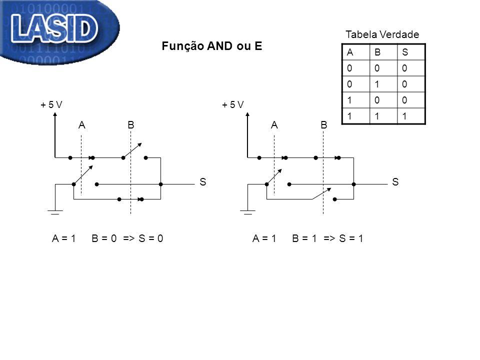 Função AND ou E + 5 V ABS 000 010 100 111 AB S AB S A = 1 B = 0 => S = 0A = 1 B = 1 => S = 1 Tabela Verdade