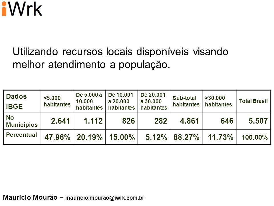 Utilizando recursos locais disponíveis visando melhor atendimento a população. Dados IBGE <5.000 habitantes De 5.000 a 10.000 habitantes De 10.001 a 2