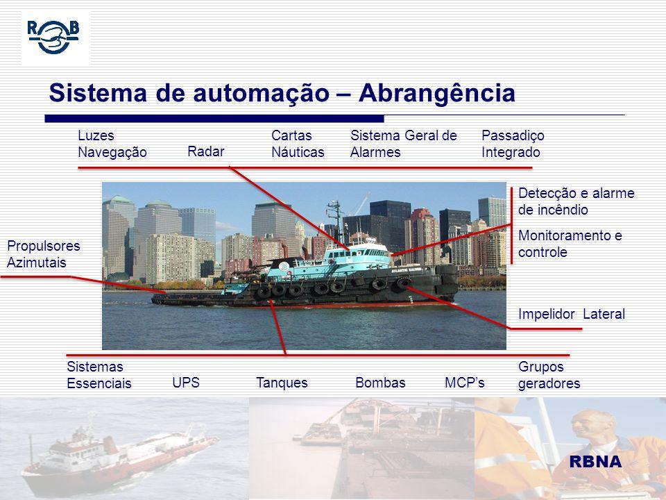 RBNA LDM 16.02.06 Sistema de automação – Abrangência RBNA Luzes Navegação Sistema Geral de Alarmes Cartas Náuticas Radar TanquesBombasMCPs Propulsores