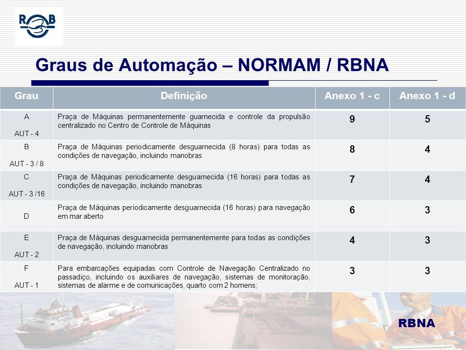 RBNA LDM 16.02.06 Graus de Automação – NORMAM / RBNA RBNA GrauDefiniçãoAnexo 1 - cAnexo 1 - d A AUT - 4 Praça de Máquinas permanentemente guarnecida e