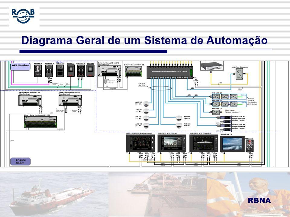 RBNA LDM 16.02.06 RBNA Diagrama Geral de um Sistema de Automação