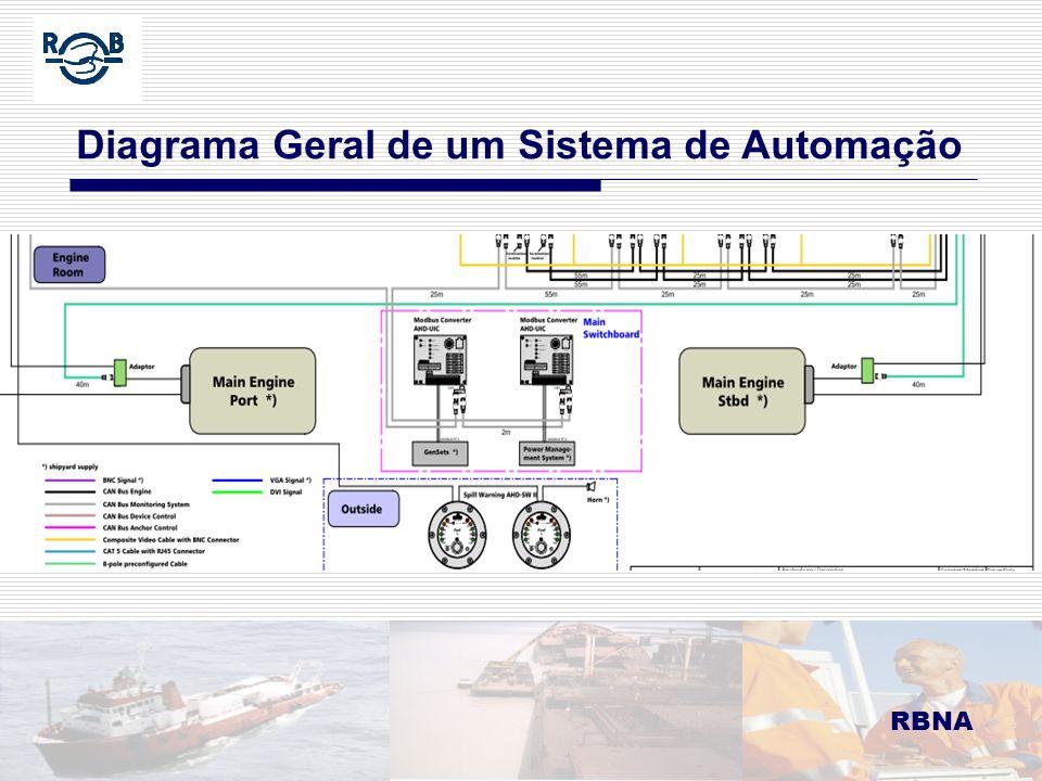 RBNA LDM 16.02.06 Sistema Integrado no Passadiço RBNA Sistema Integrado no Passadiço: é um sistema centralizado de controle da navegação disposto de tal maneira que permita a operação normal de navegação e manobra do navio por duas pessoas agindo em cooperação.
