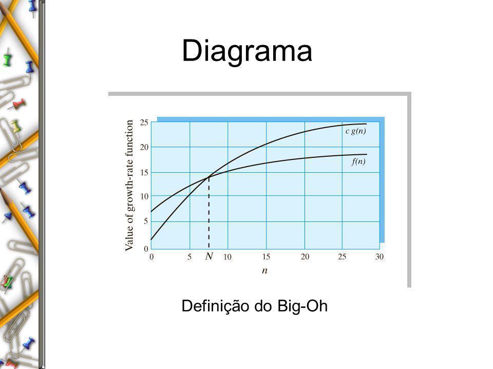 Diagrama Definição do Big-Oh