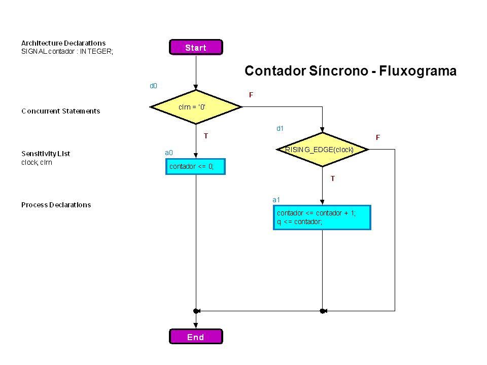 Contador Síncrono - Fluxograma