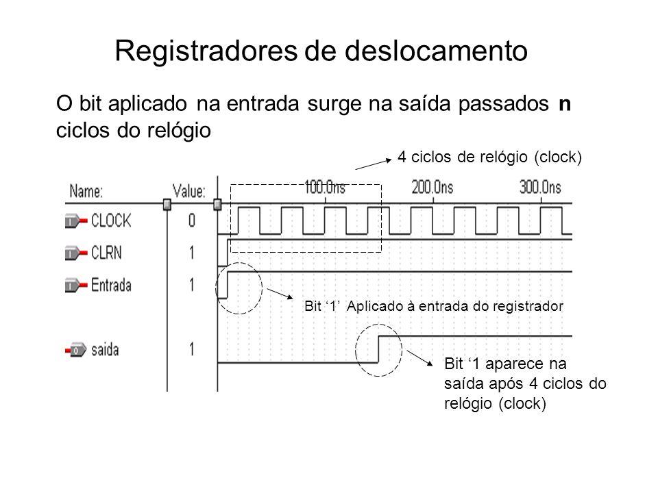 Registradores de deslocamento O bit aplicado na entrada surge na saída passados n ciclos do relógio Bit 1 Aplicado à entrada do registrador Bit 1 apar