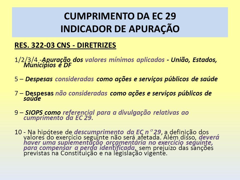 CUMPRIMENTO DA EC 29 INDICADOR DE APURAÇÃO RES. 322-03 CNS - DIRETRIZES 1/2/3/4 -Apuração dos valores mínimos aplicados - União, Estados, Municípios e