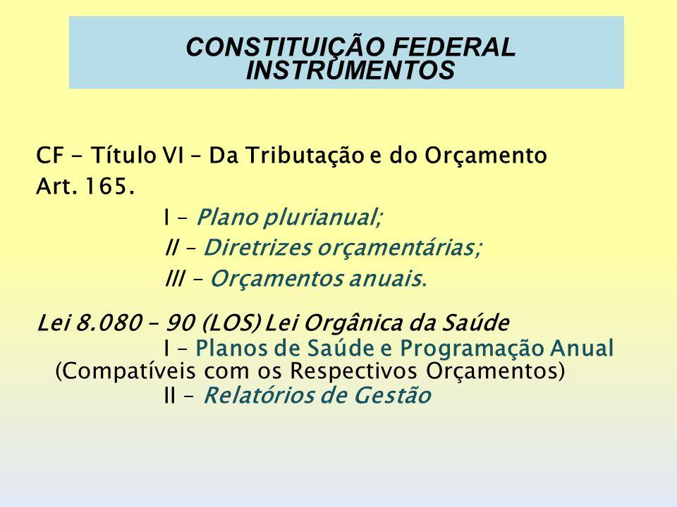 CF - Título VI – Da Tributação e do Orçamento Art. 165. I – Plano plurianual; II – Diretrizes orçamentárias; III – Orçamentos anuais. Lei 8.080 – 90 (