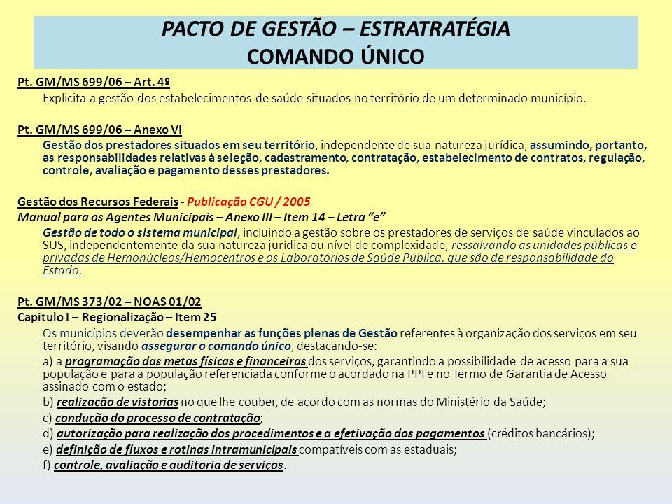 PACTO DE GESTÃO – ESTRATRATÉGIA COMANDO ÚNICO Pt. GM/MS 699/06 – Art. 4º Explicita a gestão dos estabelecimentos de saúde situados no território de um