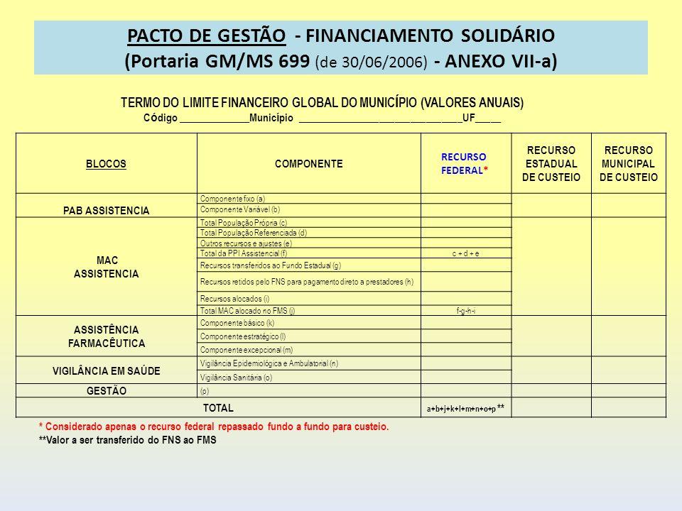 PACTO DE GESTÃO - FINANCIAMENTO SOLIDÁRIO (Portaria GM/MS 699 (de 30/06/2006) - ANEXO VII-a) BLOCOSCOMPONENTE RECURSO FEDERAL* RECURSO ESTADUAL DE CUS