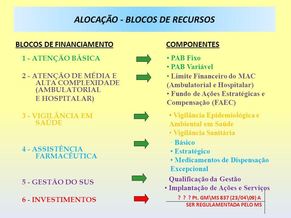 ALOCAÇÃO - BLOCOS DE RECURSOS BLOCOS DE FINANCIAMENTO COMPONENTES 1 - ATENÇÃO BÁSICA 2 - ATENÇÃO DE MÉDIA E ALTA COMPLEXIDADE (AMBULATORIAL E HOSPITAL