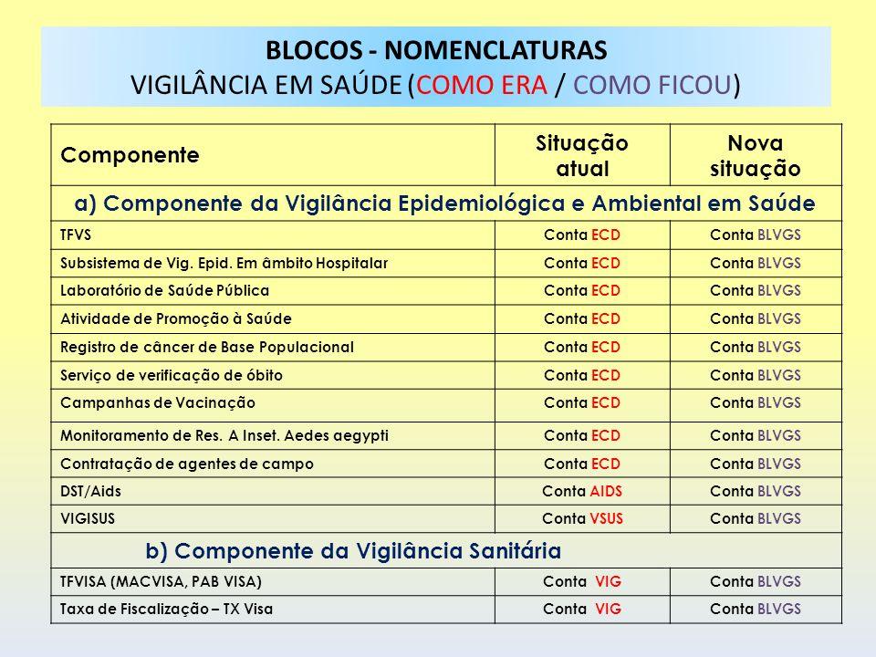 Componente Situação atual Nova situação a) Componente da Vigilância Epidemiológica e Ambiental em Saúde TFVSConta ECDConta BLVGS Subsistema de Vig. Ep