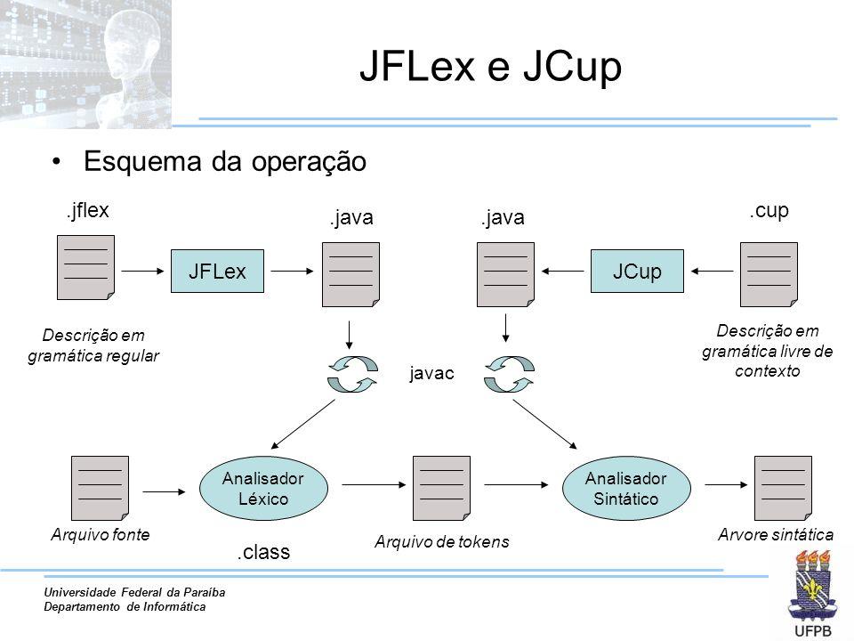 Universidade Federal da Paraíba Departamento de Informática JFLex e JCup Esquema da operação JFLexJCup.jflex Descrição em gramática regular.java Anali