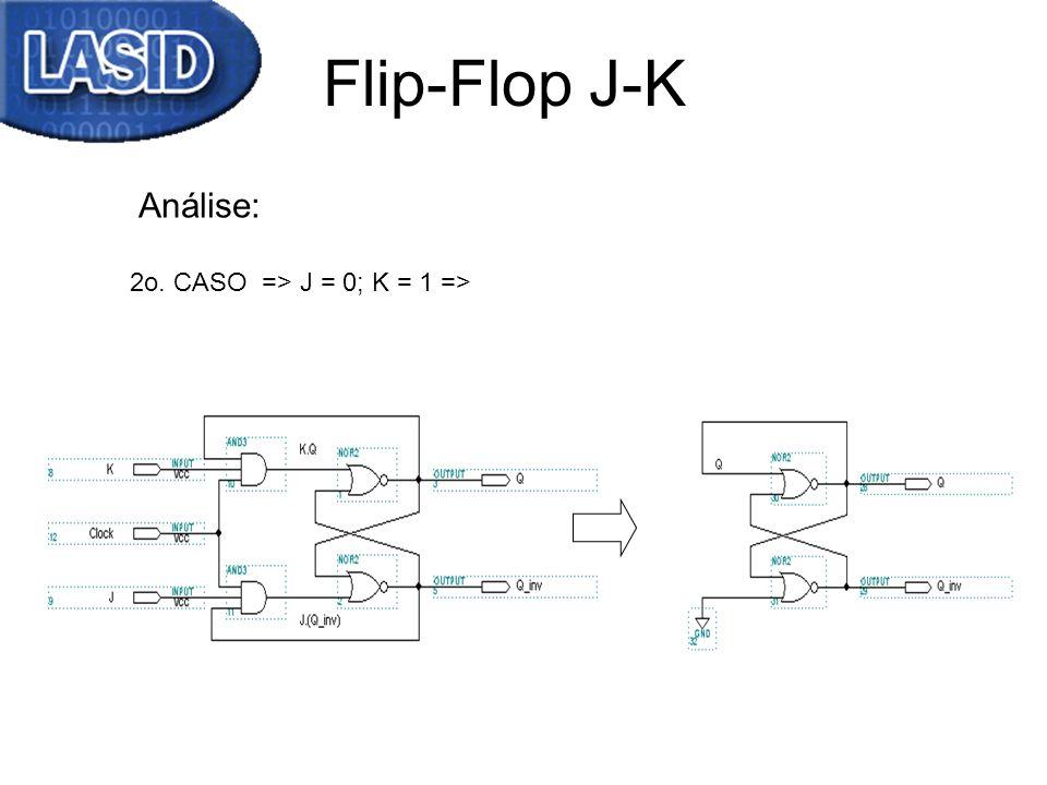 Flip-Flop J-K 2o. CASO => J = 0; K = 1 => Análise: