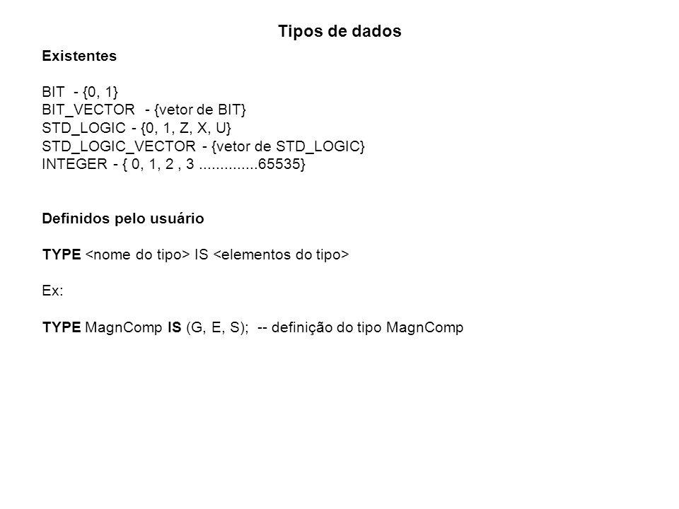 Tipos de dados Existentes BIT - {0, 1} BIT_VECTOR - {vetor de BIT} STD_LOGIC - {0, 1, Z, X, U} STD_LOGIC_VECTOR - {vetor de STD_LOGIC} INTEGER - { 0,