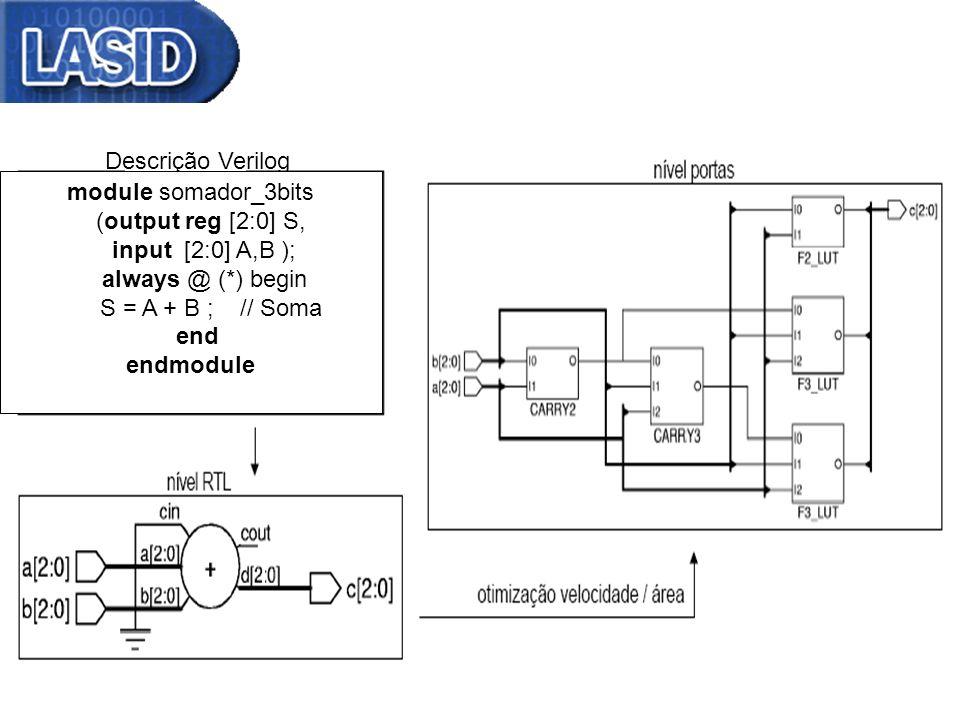 Descrição Verilog module somador_3bits (output reg [2:0] S, input [2:0] A,B ); always @ (*) begin S = A + B ; // Soma end endmodule