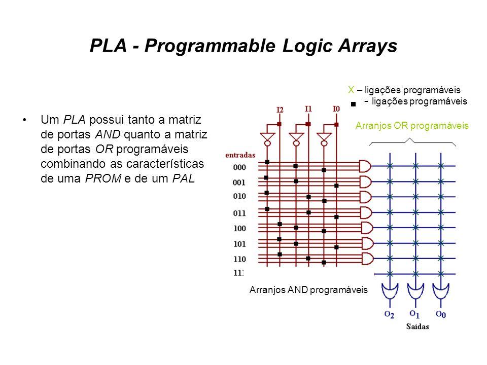 PLA - Programmable Logic Arrays Um PLA possui tanto a matriz de portas AND quanto a matriz de portas OR programáveis combinando as características de