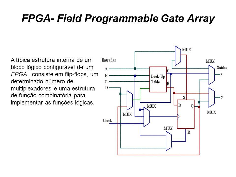 FPGA- Field Programmable Gate Array A típica estrutura interna de um bloco lógico configurável de um FPGA, consiste em flip-flops, um determinado núme