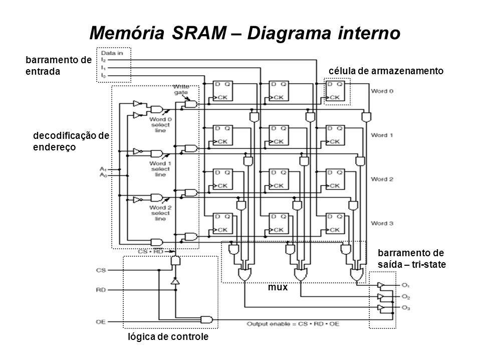 Memória SRAM – Diagrama interno lógica de controle barramento de saída – tri-state decodificação de endereço célula de armazenamento mux barramento de