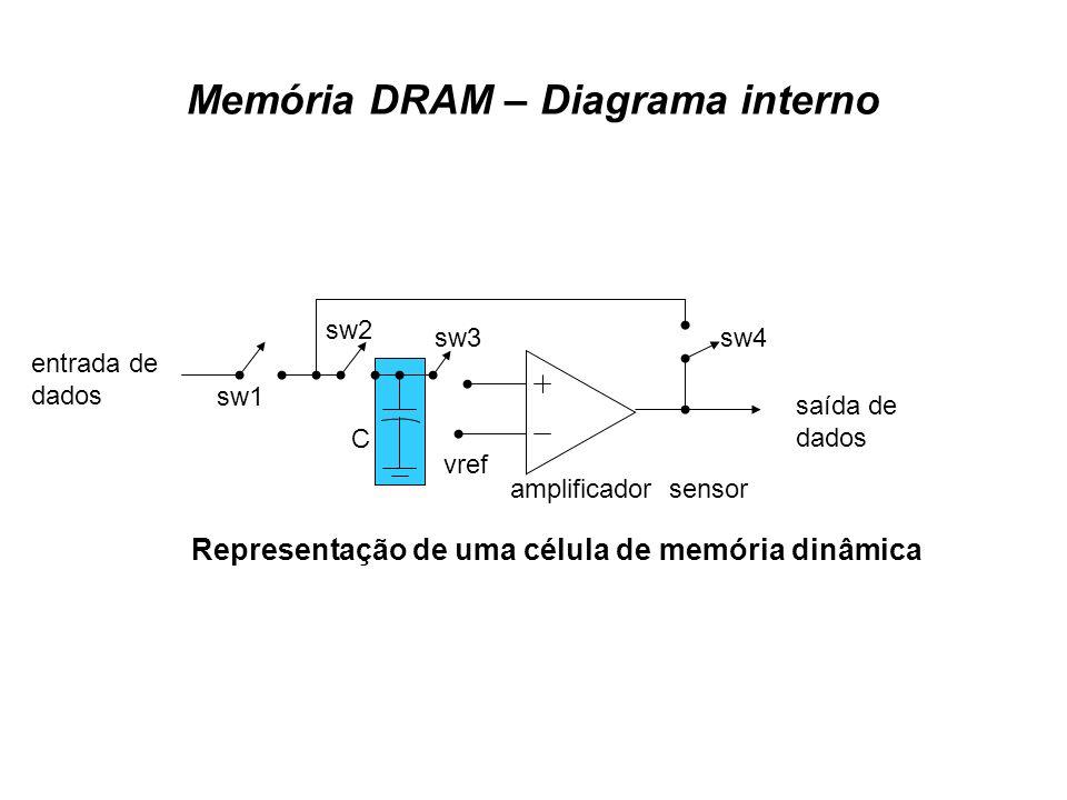 Memória DRAM – Diagrama interno saída de dados entrada de dados amplificador sensor vref sw1 sw2 sw3sw4 C Representação de uma célula de memória dinâm