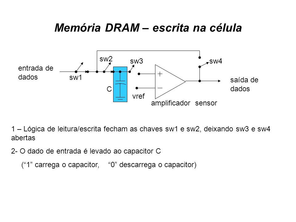 Memória DRAM – escrita na célula saída de dados entrada de dados amplificador sensor vref sw1 sw2 sw3sw4 C 1 – Lógica de leitura/escrita fecham as cha