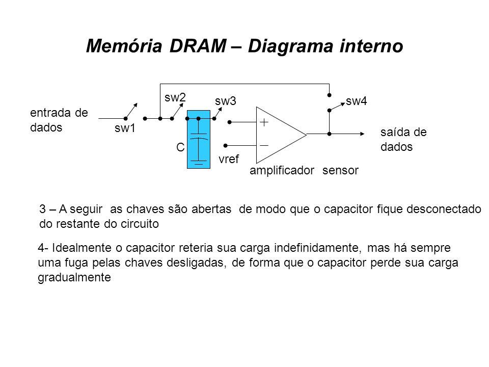 Memória DRAM – Diagrama interno saída de dados entrada de dados amplificador sensor vref sw1 sw2 sw3sw4 C 3 – A seguir as chaves são abertas de modo q