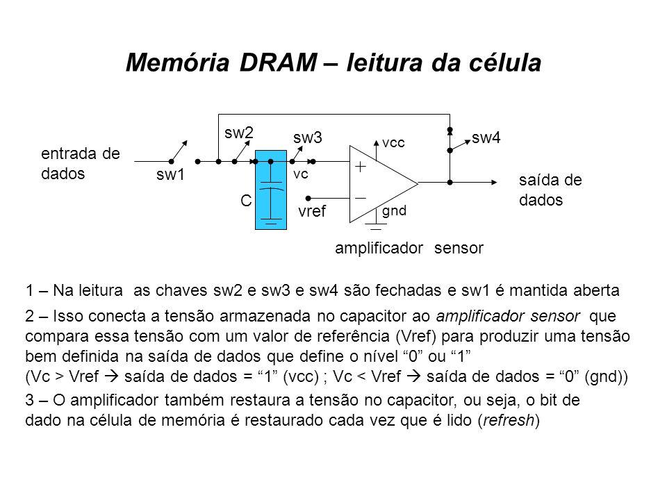 Memória DRAM – leitura da célula saída de dados entrada de dados amplificador sensor vref sw1 sw2 sw3sw4 C 1 – Na leitura as chaves sw2 e sw3 e sw4 sã