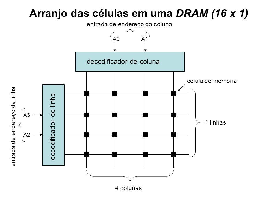 Arranjo das células em uma DRAM (16 x 1) decodificador de coluna decodificador de linha célula de memória 4 linhas 4 colunas A1A0 A2 A3 entrada de end