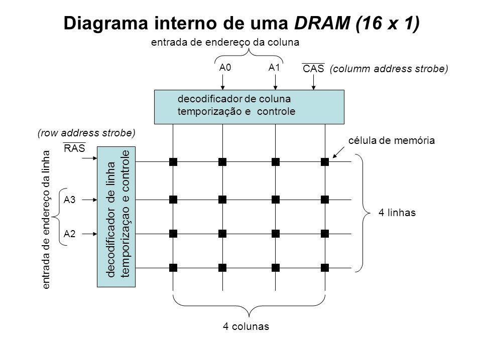 Diagrama interno de uma DRAM (16 x 1) entrada de endereço da coluna decodificador de coluna temporização e controle decodificador de linha temporizaça