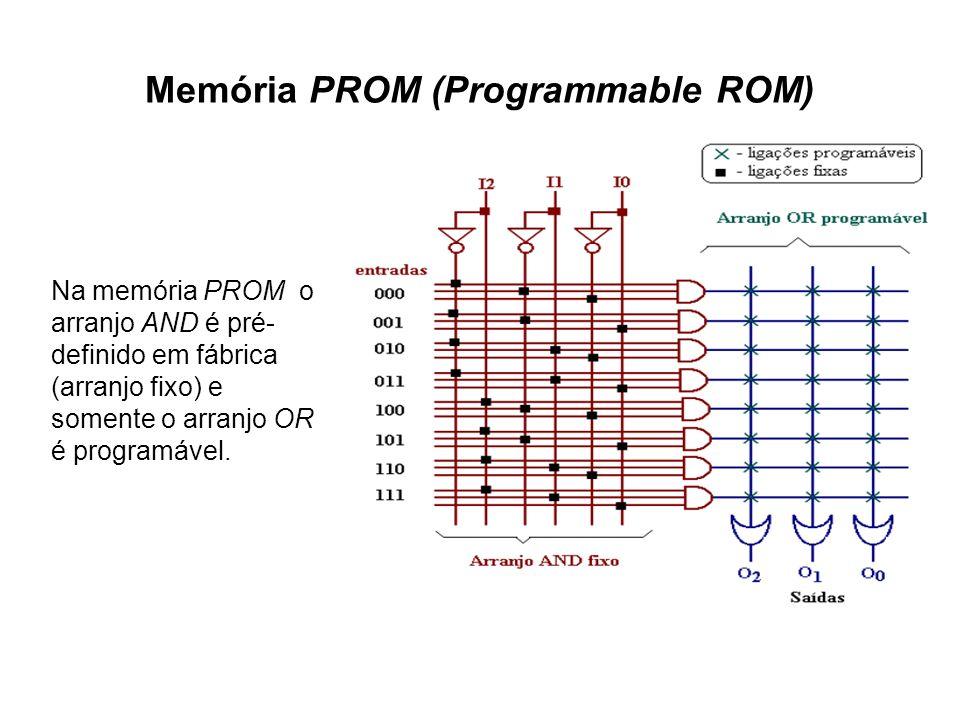 Memória PROM (Programmable ROM) Na memória PROM o arranjo AND é pré- definido em fábrica (arranjo fixo) e somente o arranjo OR é programável.