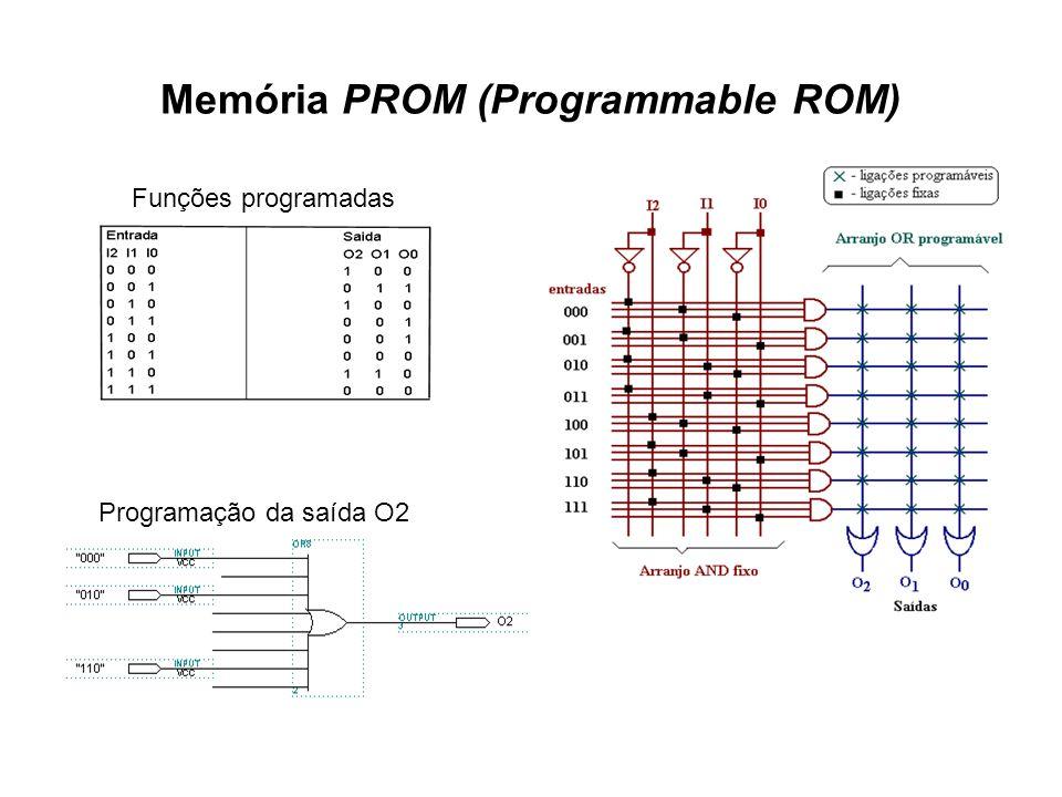 Memória PROM (Programmable ROM) Funções programadas Programação da saída O2